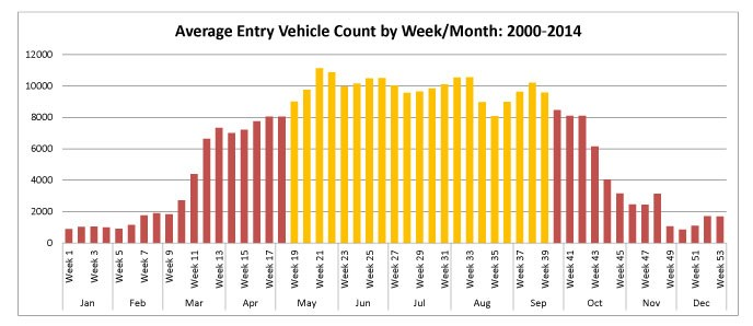 A graph showing the highest vehicle entries into Arches are between May and September.