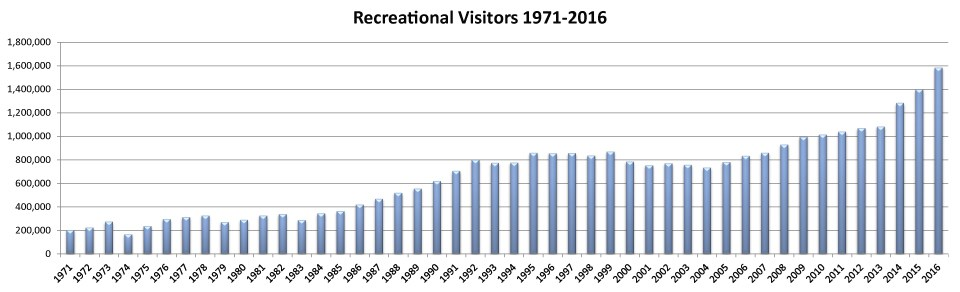 a graph shows increasing visitation from 1971-2016