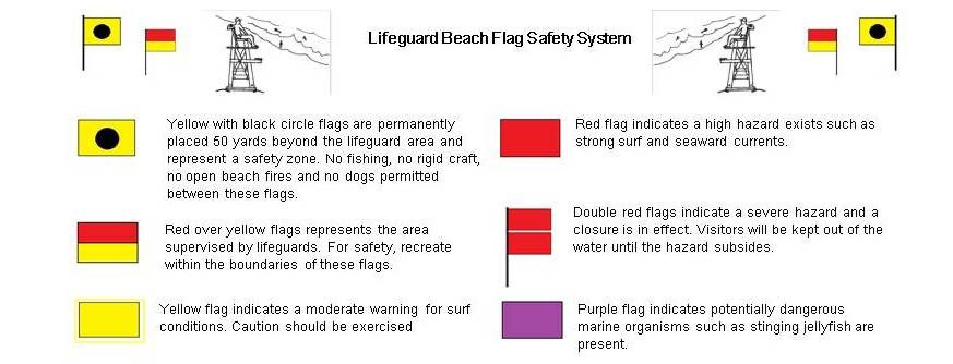 Lifeguarded Beach Flag Safety System. Flags indicated protected beach area, lifeguarded beach, and surf condition flags