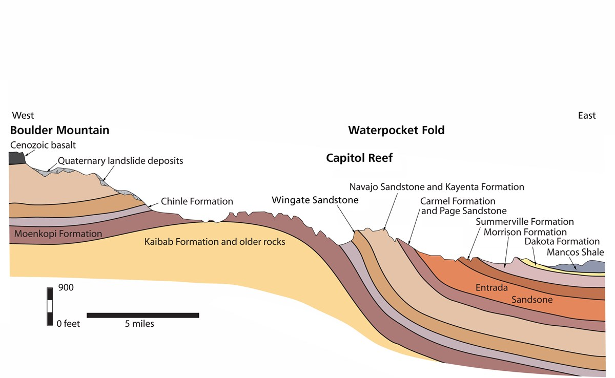 Colorful graphic with cutaway rock layers of Capitol Reef.