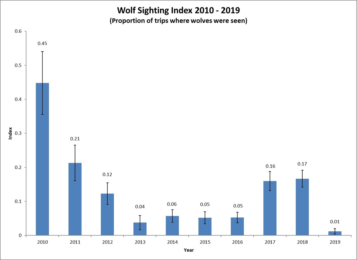 "a bar chart. the y axis is labelled ""index"" and has values from 10% to 60%. The x axis is labelled ""year"" and has values from 20 10 to 20 18. The chart indicates wolf sightings for each year were as follows: 45% in 2010, 21% in 2011, and 1% in 2019"