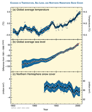 graph showing global average temperature, global average sea level, and northern hemisphere snow cover