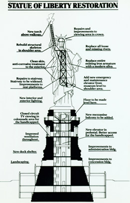 A diagram of new improvements incorporated during the Statue's restoration, 1986.