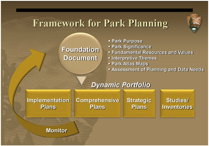 Brown box with yellow and white text that describe the Framework for Park Planning.  There is one circle with triangle pointing down to a row of two rectangles and two squares above an arrow that points back to the top circle.